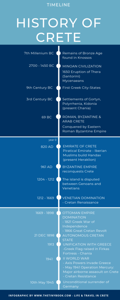 A brief timeline of Cretan History.