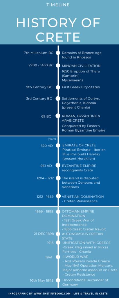 A brief timeline of Cretan History.